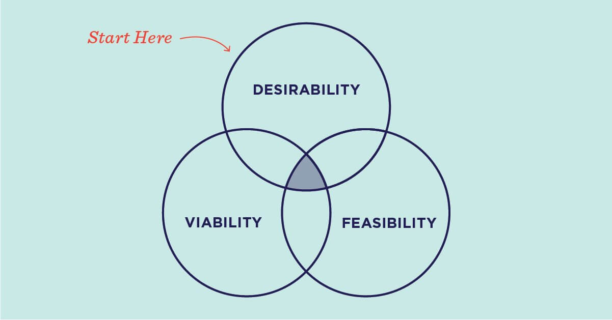 Design Thinking uses three different lenses: desirability, feasibility, and viability. Start with Desirability